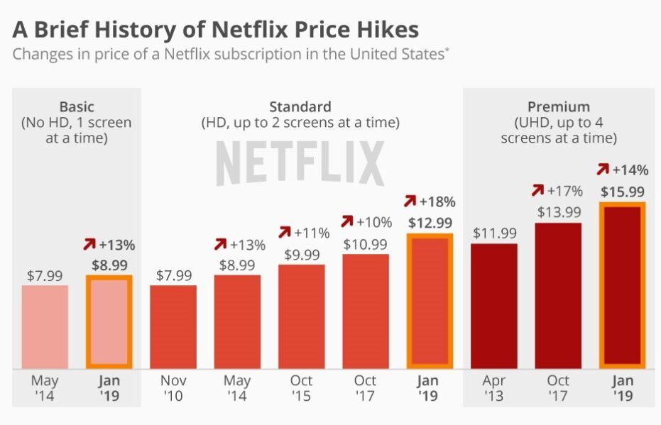 netflix subscriptions over time
