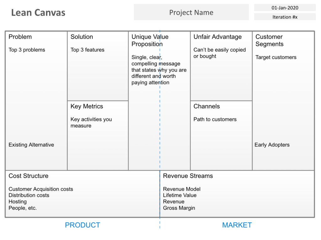 strategyzer alternative lean canvas
