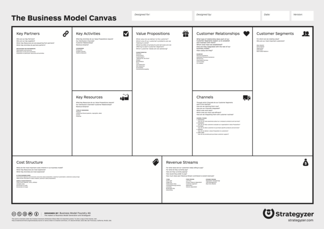 Business Model Canvas helps bring clarity to your business idea